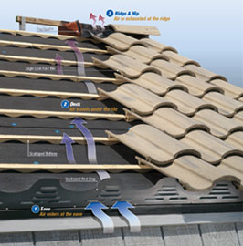 Eagle Tile Roof Vent And Install Diagram Allied Roofing